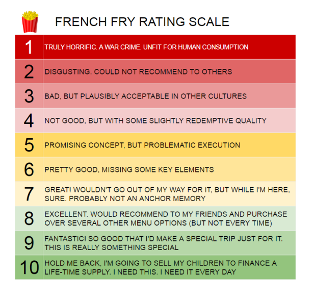 french-fry-rating